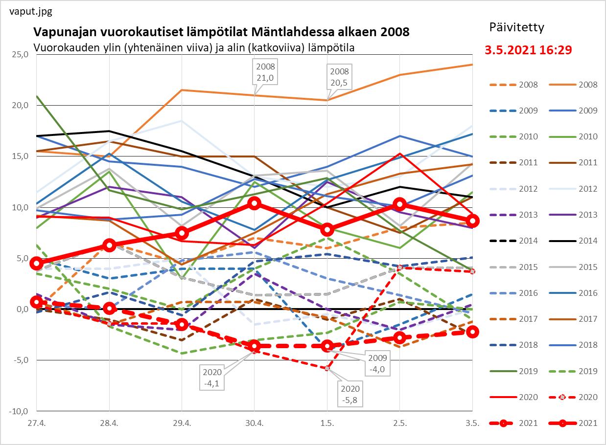 Vappujen lämpötilat 2008 alkaen Mäntlahdessa