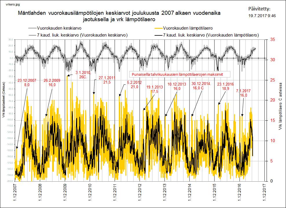 Lämpötilavaihtelut poikkeuksellisia?